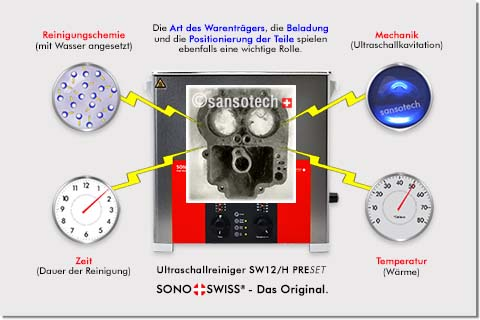 Die Ultraschallreinigung in Aktion!